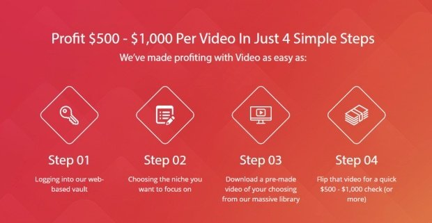 video marketing step by step