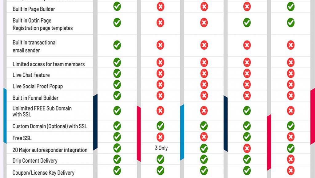 comparison table 2