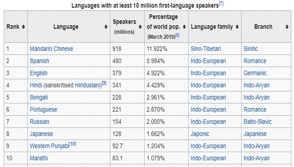 video translator- Wikipedia language stats!